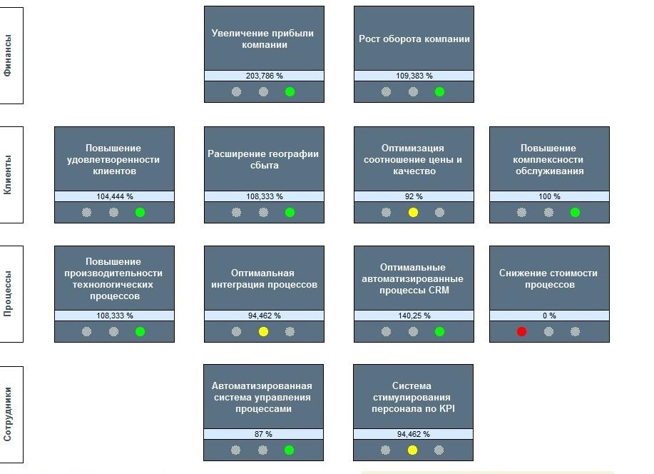 Распределение Прав Доступа Тз